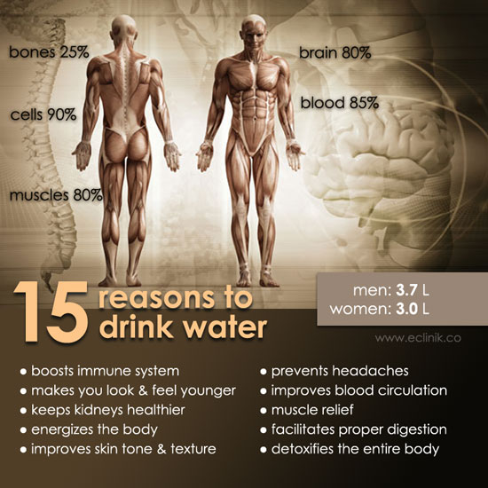 15-reasons-for-water
