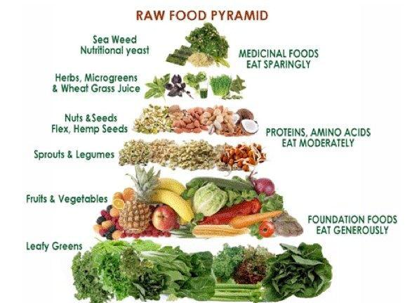 juicing RAW food pyramid cropped