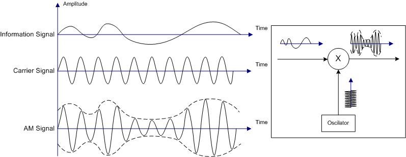 Illustration_of_Amplitude_Modulation