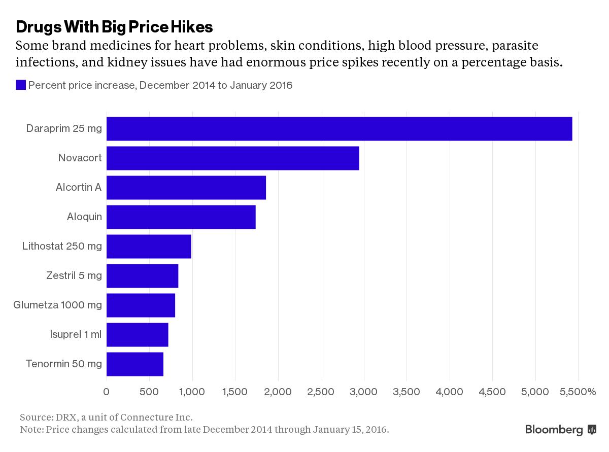 drug price increase