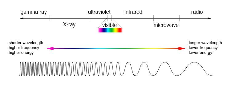 EM_spectrum_compare_level1_lg